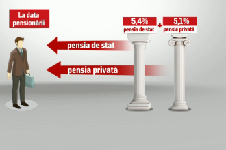 """Mizele financiare din jurul Pilonului II. Analiza """"unde stau mai bine banii românilor"""" întârzie"""