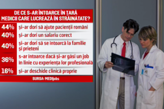 Birocrația care îi împiedică pe medicii români să-și echivaleze experiența din străinătate