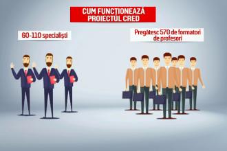 CRED, proiectul finanțat cu fonduri europene, va forma 55.000 de cadre didactice. Cum funcţionează