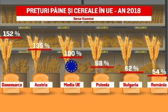 Avem cea mai ieftină pâine din Europa. România, fruntașă la exportul de grâu în UE