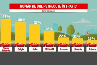 32 de ore pe an, timpul pe care şi-l petrec românii în aglomerația din trafic