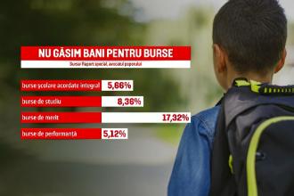 Raport al Avocatului Poporului: Aproximativ 70% dintre primării nu acordă nici o bursă școlară