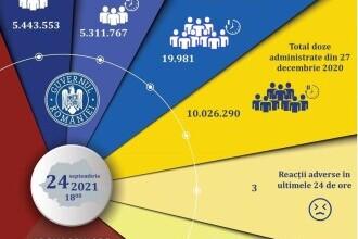 Aproape 20.000 de persoane, vaccinate în ultimele 24 de ore. Câte reacții adverse s-au înregistrat