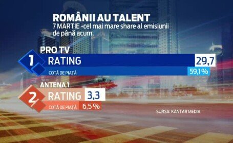 ProTV a obtinut in luna martie cea mai mare audienta din istoria masurata a televiziunii, din Romania