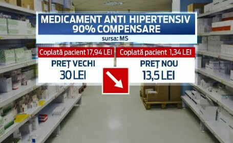 medicamente ieftinite