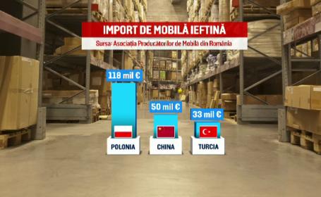 import mobila