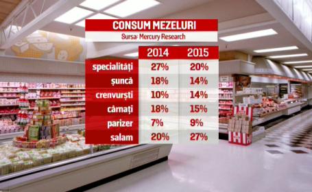 Din cauza saraciei a crescut consumul de crenvursti, parizer si salam. Pe ce loc se afla Romania in UE la capitolul mezeluri