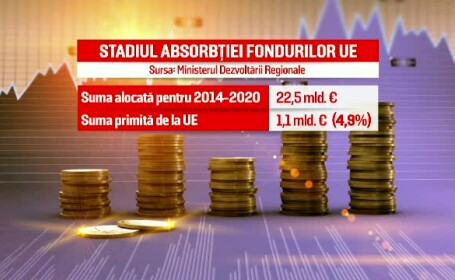 grafica absorbtie fonduri ue