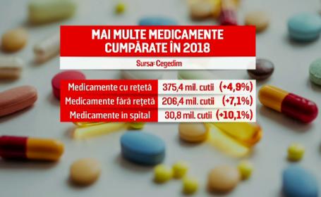 statistica medicamente