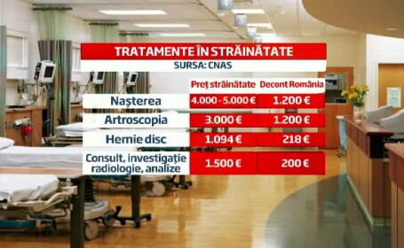 Pacientii romani care se trateaza peste granita pe banii lor pot recupera o parte din cheltuieli