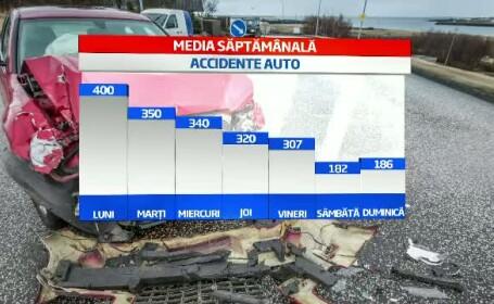 Tabel accidente auto