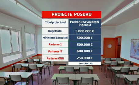 Educatia romaneasca a pierdut 150 de mil. euro, nerambursabili. Explicatia oficialilor din minister