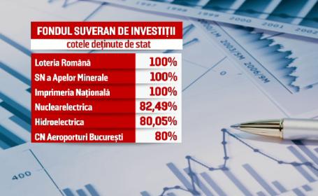 fond suveran investitii