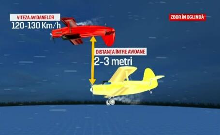"""ANIMAȚIE GRAFICĂ. Avioanele prăbușite în Suceava zburau """"în oglindă"""". Relatările martorilor"""
