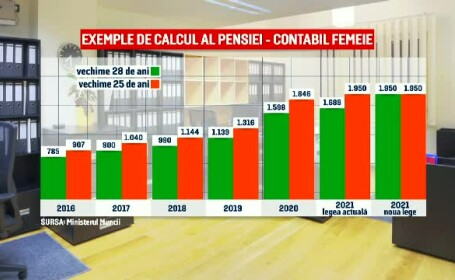 calcul pensii