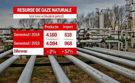 România importă tot mai mult gaz rusesc. Ministru: