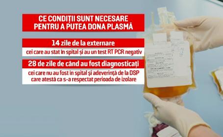 Autoritățile din Iași oferă 500 de lei persoanelor vindecate de Covid-19 care donează plasmă