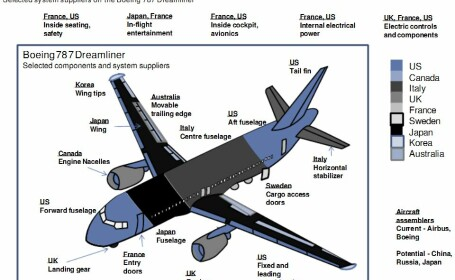 Cat de americana mai este una dintre cele mai mari marci din SUA. Boeing 787 Dreamliner, pe segmente