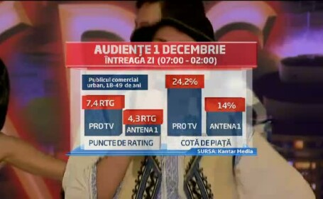 Audiente 1 decembrie