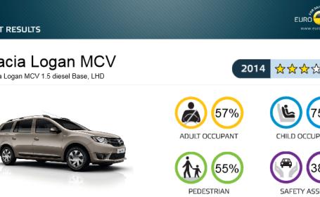 Dacia Logan MCV a obtinut 3 din 5 stele la testele de siguranta EuroNCAP. Capitolul cel mai slab notat. VIDEO