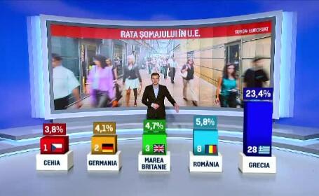 Oficial, Romania are cel mai mic somaj din ultimii 5 ani: 5,8%. Care ar fi insa adevarul din spatele acestor cifre