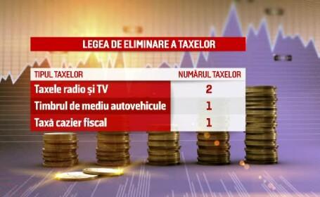 Legea care elimina 102 taxe nefiscale, inclusiv cea radio-tv, e constitutionala. Iohannis o va retrimite insa in Parlament