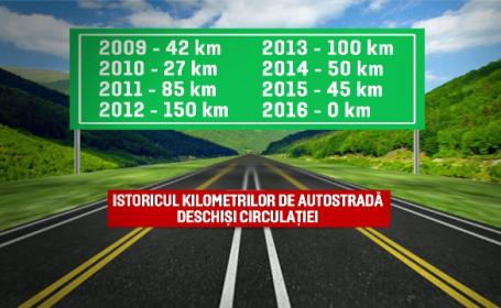 Romania, niciun kilometru de autostrada inaugurat in 2016. \