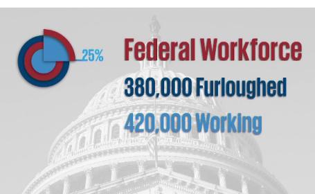 Blocajul guvernamental din SUA continuă. Sute de mii de angajați rămân fără salarii