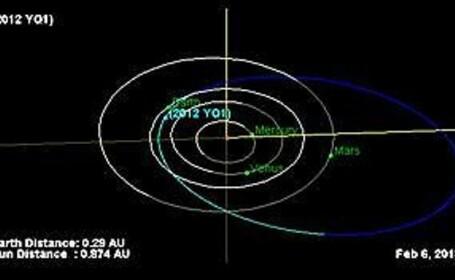 Astronomi rusi: Un asteroid va lovi Terra peste 93 ani cu forta a 25.000 de bombe atomice
