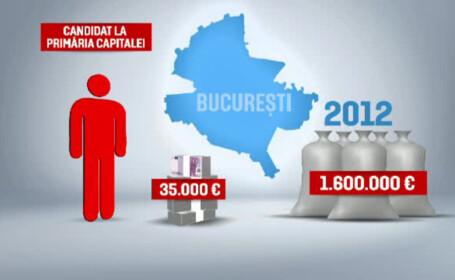 grafica buget redus candidati alegeri locale
