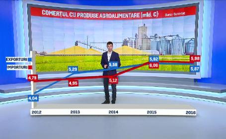 Romania a importat din nou mai multe alimente decat a exportat. Topul produselor cumparate din afara granitelor