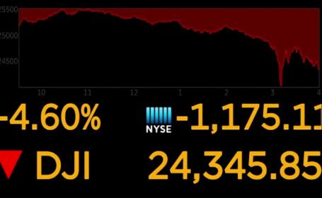 Indicele Dow Jones a înregistrat cea mai mare scădere din ultimii ani. Reacția Casei Albe