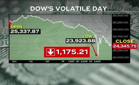 indicele Dow Jones