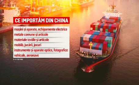 grafica importuri China