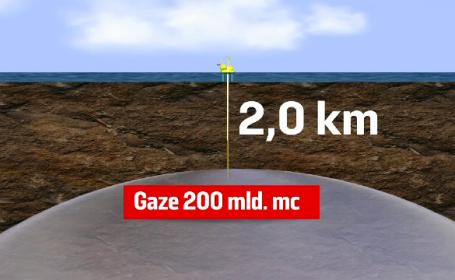 Gazele din Marea Neagră ne-ar putea face bogaţi şi independenţi energetic. 2020, anul \