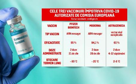 România a început imunizarea cu serul \'\'Moderna\'\'. Cu ce diferă față de vaccinul Pfizer
