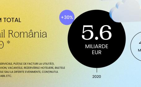 Raport GPeC: românii au cumpărat online cu 30% mai mult în pandemie şi au comandat mai mult de pe telefon