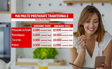 Tot mai multe persoane aleg să comande preparate tradiționale. Avertismentul nutriționiștilor