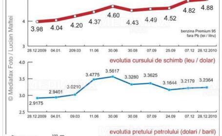 Graficul scumpirilor la benzina pe 2010