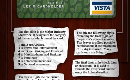 Ce inseamna cifrele de pe un card