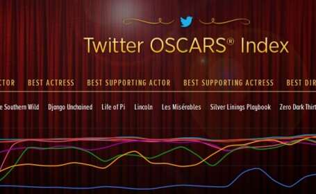 Twitter Oscar