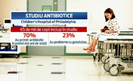 antibiotice, obezitate