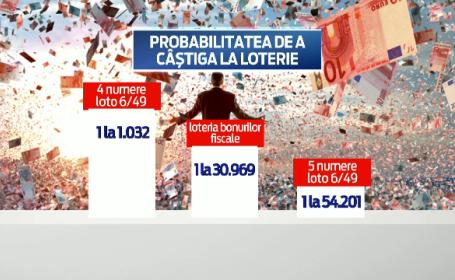 loterie bonuri fiscale