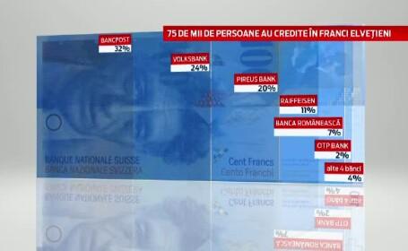 credite in franci