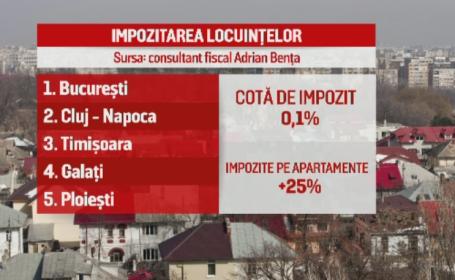 impozite apartamente