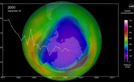 Vești bune de la NASA. Gaura din stratul de ozon a început să scadă în dimensiuni