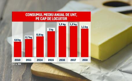 Românii consumă de două ori mai mult unt decât în 2010. Cum se transformă bucătăria românească
