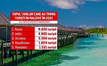 turisti maldive