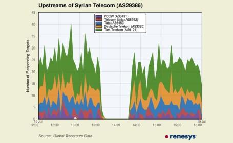 Pauza internet Siria