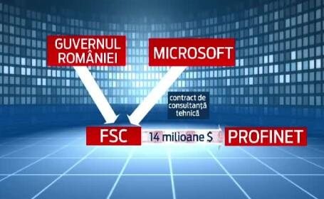 Contracte, Microsoft